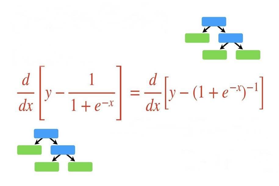 Algoritmos de aumento de gradiente