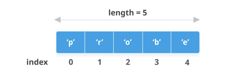 tipos de dados em R - lista
