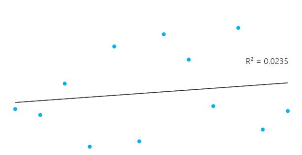 variabilidade dos dados R2 - modo 1