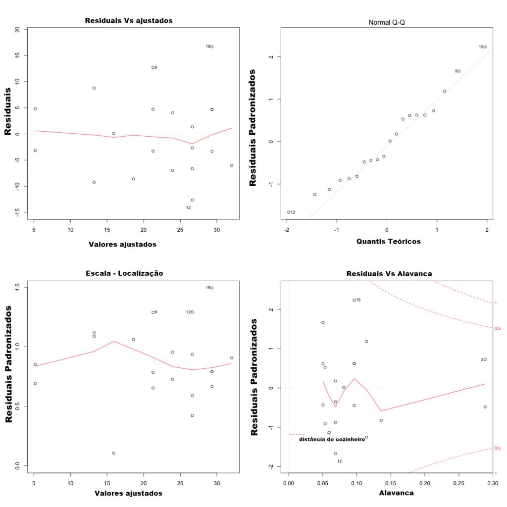 Suposições de regressão linear - Residuais