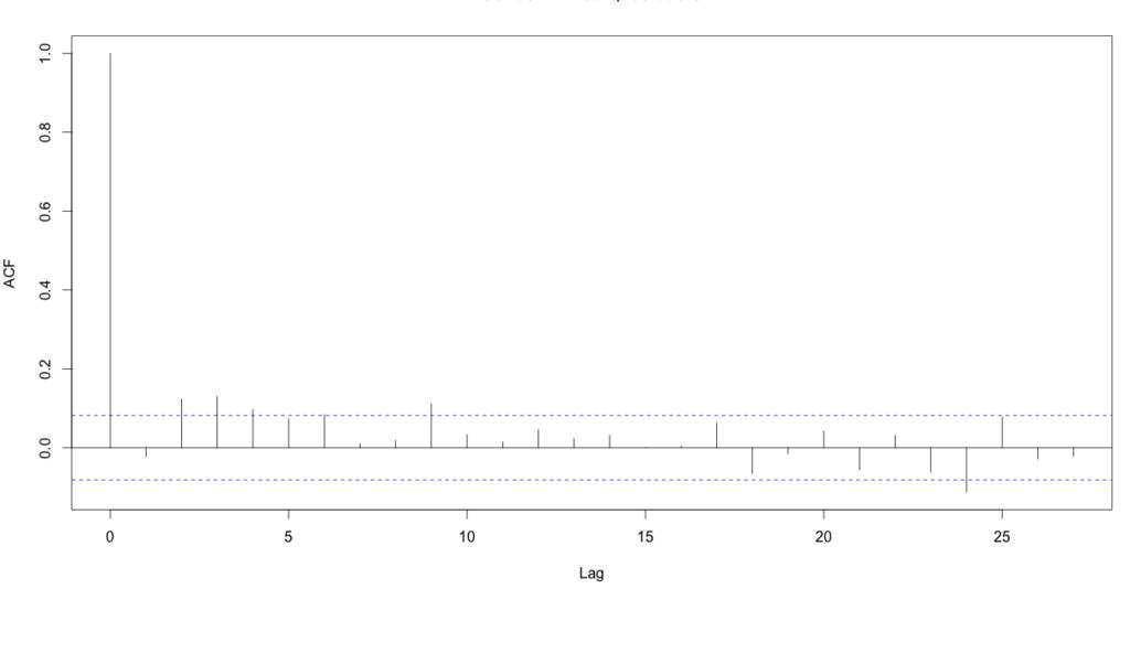 acf-plot2 - verificação