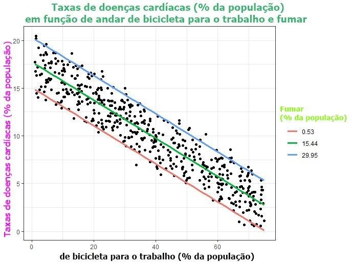 Regressão linear Múltipla - Resultados me gráfico