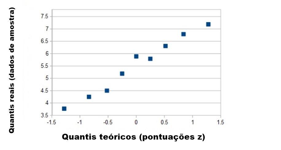 Gráfico QQ- Valores- IMG01
